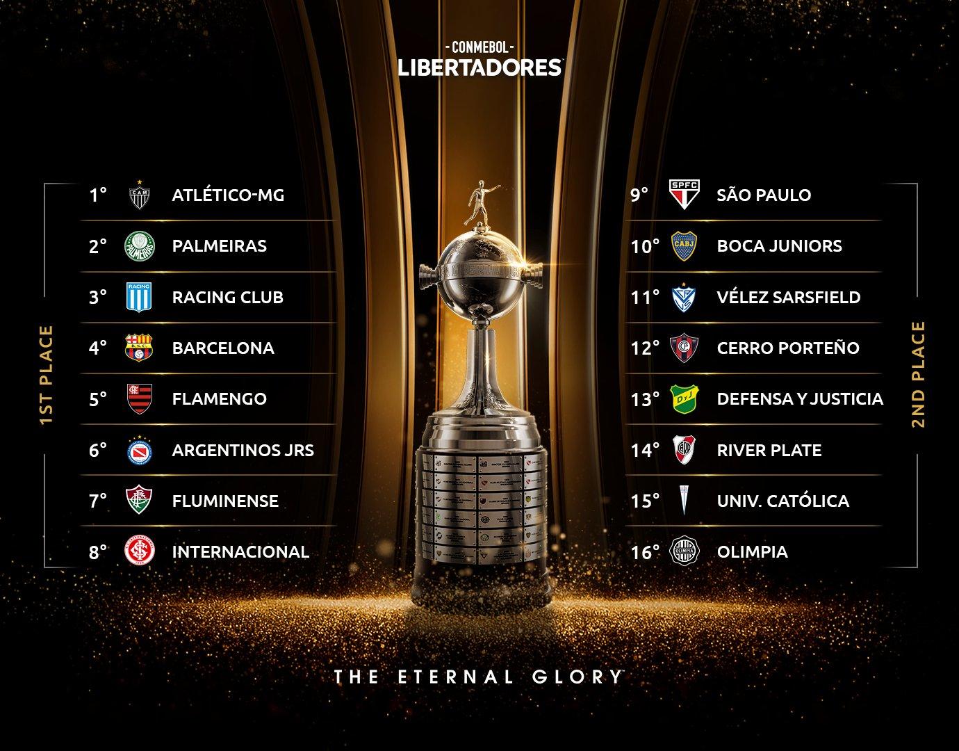 Copa Libertadores Round of 16: Brazilian & Argentinian Clubs Dominate Field - LA Soccer Press